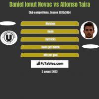 Daniel Ionut Novac vs Alfonso Taira h2h player stats