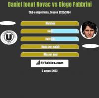 Daniel Ionut Novac vs Diego Fabbrini h2h player stats