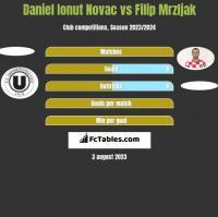 Daniel Ionut Novac vs Filip Mrzljak h2h player stats
