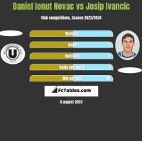 Daniel Ionut Novac vs Josip Ivancic h2h player stats