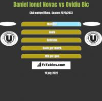 Daniel Ionut Novac vs Ovidiu Bic h2h player stats