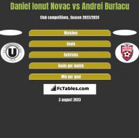 Daniel Ionut Novac vs Andrei Burlacu h2h player stats