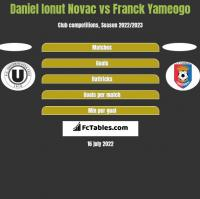Daniel Ionut Novac vs Franck Yameogo h2h player stats