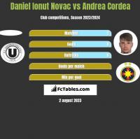 Daniel Ionut Novac vs Andrea Cordea h2h player stats