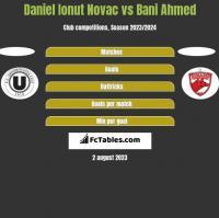 Daniel Ionut Novac vs Bani Ahmed h2h player stats