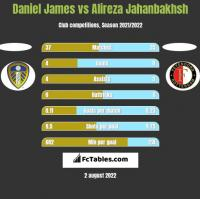 Daniel James vs Alireza Jahanbakhsh h2h player stats
