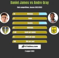 Daniel James vs Andre Gray h2h player stats