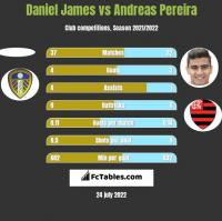 Daniel James vs Andreas Pereira h2h player stats