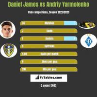 Daniel James vs Andriy Yarmolenko h2h player stats