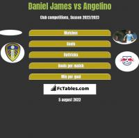 Daniel James vs Angelino h2h player stats