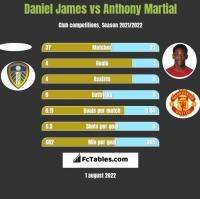 Daniel James vs Anthony Martial h2h player stats