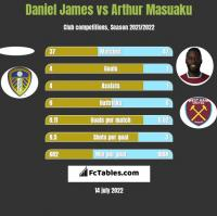 Daniel James vs Arthur Masuaku h2h player stats