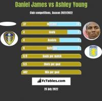 Daniel James vs Ashley Young h2h player stats