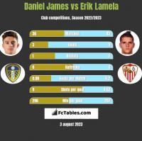 Daniel James vs Erik Lamela h2h player stats