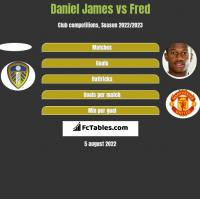 Daniel James vs Fred h2h player stats