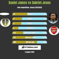 Daniel James vs Gabriel Jesus h2h player stats