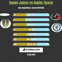 Daniel James vs Hakim Ziyech h2h player stats
