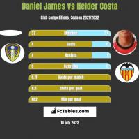Daniel James vs Helder Costa h2h player stats