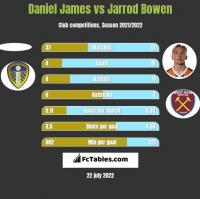 Daniel James vs Jarrod Bowen h2h player stats