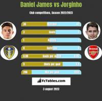 Daniel James vs Jorginho h2h player stats