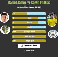 Daniel James vs Kalvin Phillips h2h player stats
