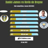 Daniel James vs Kevin de Bruyne h2h player stats
