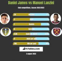 Daniel James vs Manuel Lanzini h2h player stats