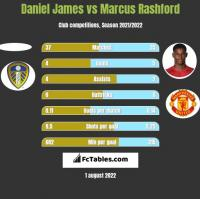 Daniel James vs Marcus Rashford h2h player stats