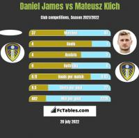 Daniel James vs Mateusz Klich h2h player stats