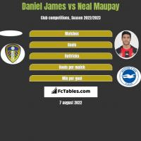 Daniel James vs Neal Maupay h2h player stats