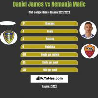 Daniel James vs Nemanja Matic h2h player stats