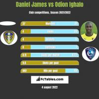 Daniel James vs Odion Ighalo h2h player stats
