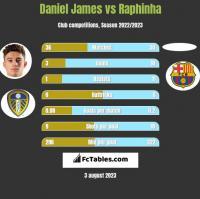 Daniel James vs Raphinha h2h player stats