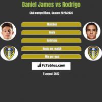 Daniel James vs Rodrigo h2h player stats