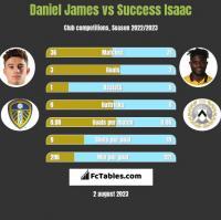 Daniel James vs Success Isaac h2h player stats