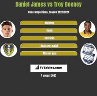 Daniel James vs Troy Deeney h2h player stats