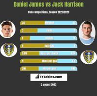Daniel James vs Jack Harrison h2h player stats