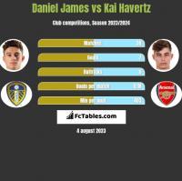 Daniel James vs Kai Havertz h2h player stats