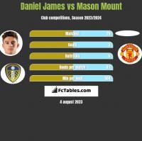 Daniel James vs Mason Mount h2h player stats