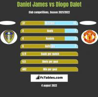 Daniel James vs Diogo Dalot h2h player stats