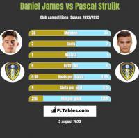 Daniel James vs Pascal Struijk h2h player stats