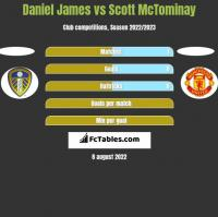 Daniel James vs Scott McTominay h2h player stats