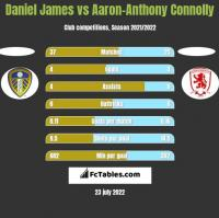 Daniel James vs Aaron-Anthony Connolly h2h player stats