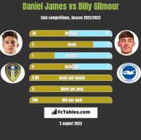 Daniel James vs Billy Gilmour h2h player stats