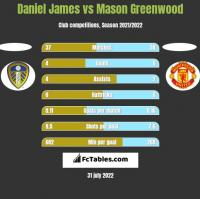 Daniel James vs Mason Greenwood h2h player stats