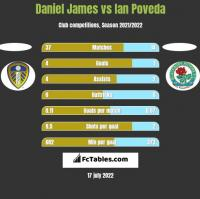 Daniel James vs Ian Poveda h2h player stats