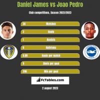Daniel James vs Joao Pedro h2h player stats