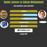 Daniel Jensen vs Adnan Mohammed h2h player stats