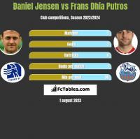 Daniel Jensen vs Frans Dhia Putros h2h player stats