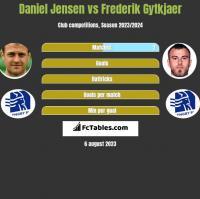 Daniel Jensen vs Frederik Gytkjaer h2h player stats
